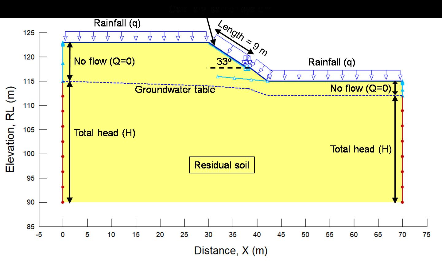 Numerical Simulation of Capillary Barrier System under Rainfall Infiltration in Singapore